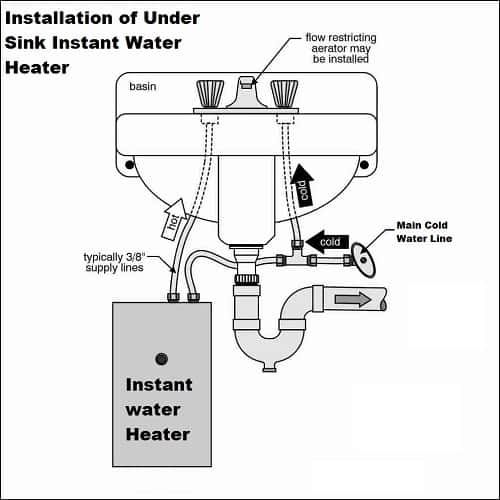 how to install under sink water heater
